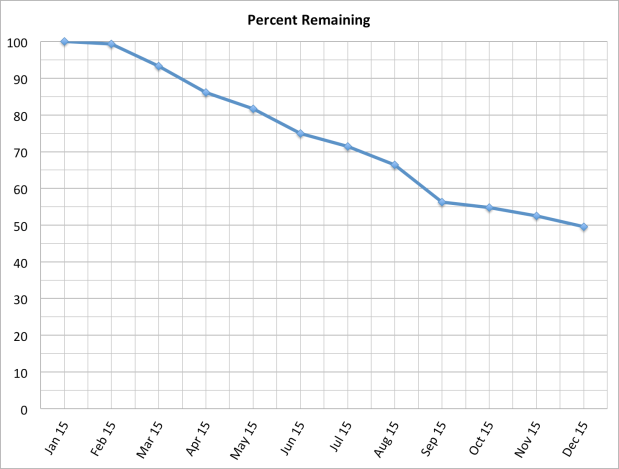 PercentRemaningChart
